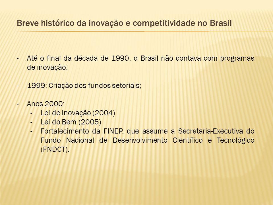 Breve histórico da inovação e competitividade no Brasil