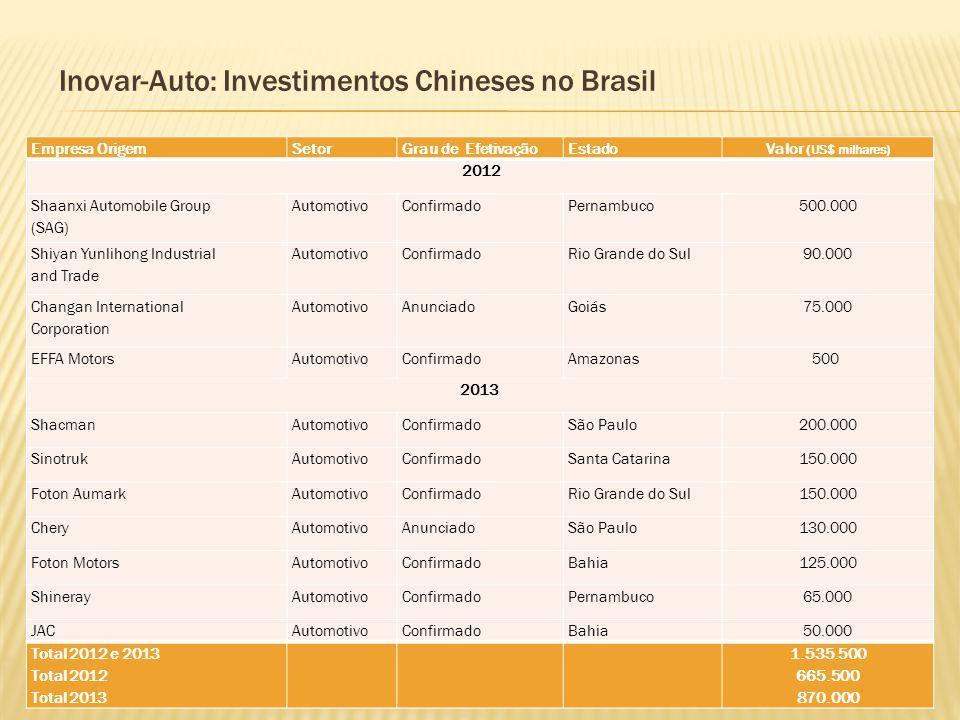 Inovar-Auto: Investimentos Chineses no Brasil