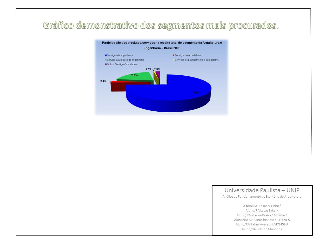 Gráfico demonstrativo dos segmentos mais procurados.