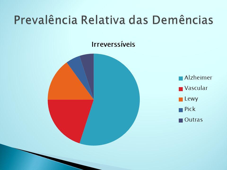 Prevalência Relativa das Demências
