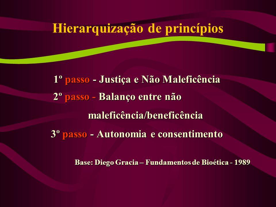 Hierarquização de princípios