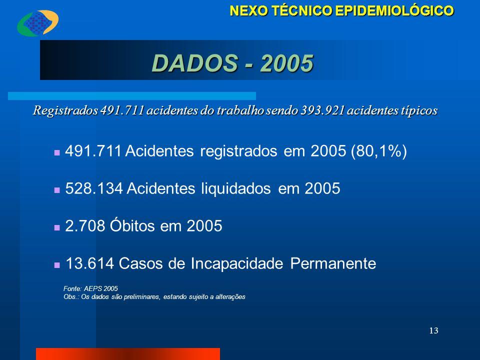 DADOS - 2005 491.711 Acidentes registrados em 2005 (80,1%)