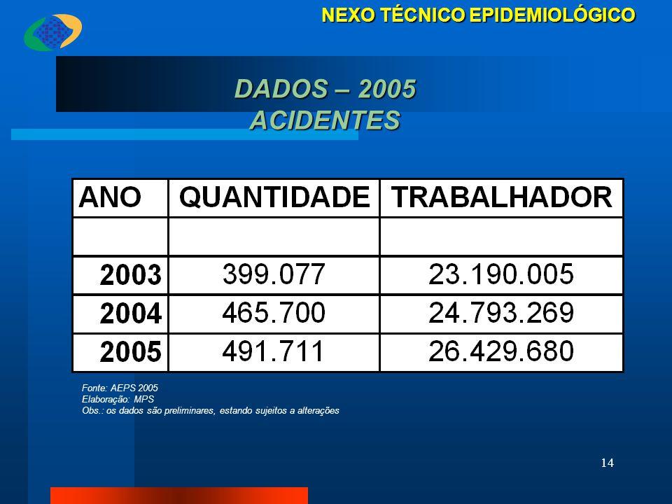 DADOS – 2005 ACIDENTES NEXO TÉCNICO EPIDEMIOLÓGICO Fonte: AEPS 2005