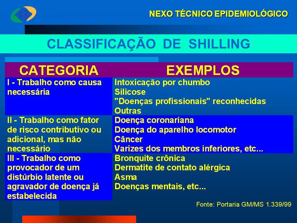 CLASSIFICAÇÃO DE SHILLING