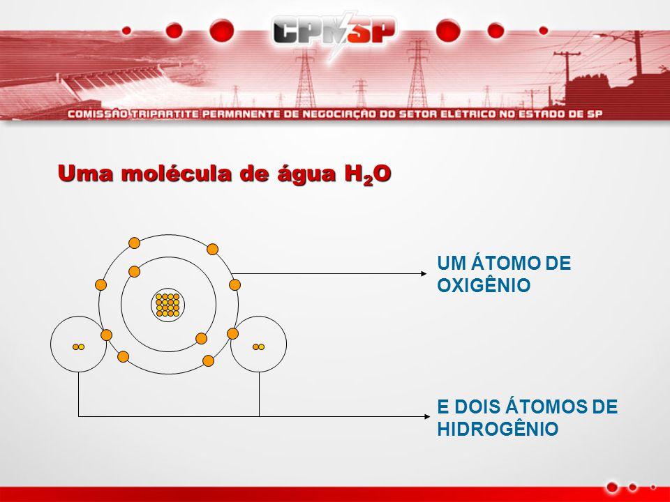 Uma molécula de água H2O UM ÁTOMO DE OXIGÊNIO E DOIS ÁTOMOS DE