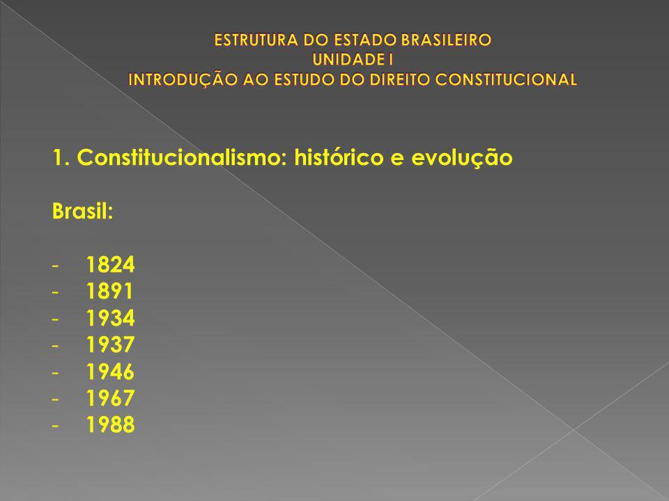 1. Constitucionalismo: histórico e evolução Brasil: 1824 1891 1934