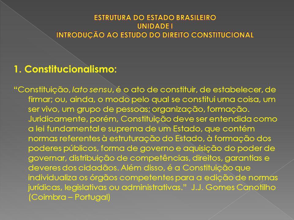 ESTRUTURA DO ESTADO BRASILEIRO UNIDADE I INTRODUÇÃO AO ESTUDO DO DIREITO CONSTITUCIONAL