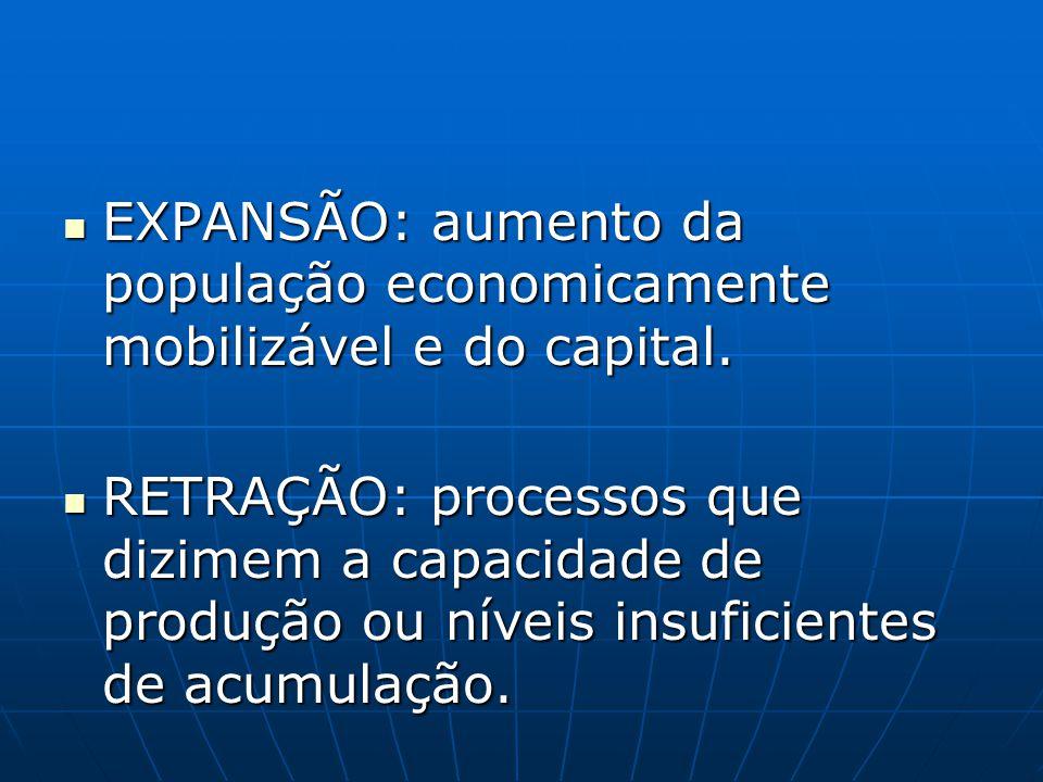 EXPANSÃO: aumento da população economicamente mobilizável e do capital.