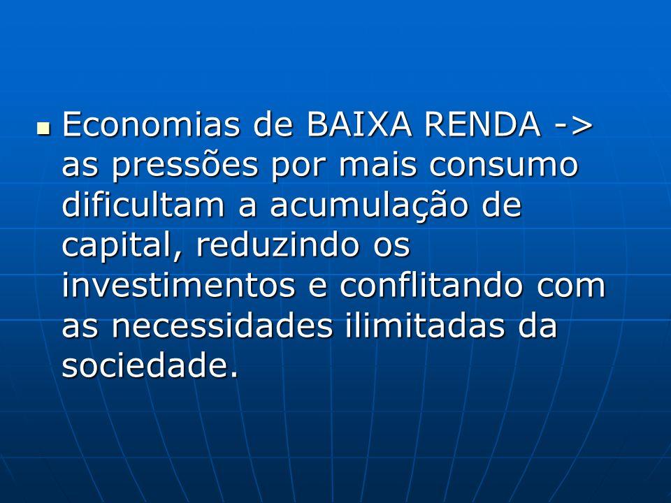Economias de BAIXA RENDA -> as pressões por mais consumo dificultam a acumulação de capital, reduzindo os investimentos e conflitando com as necessidades ilimitadas da sociedade.