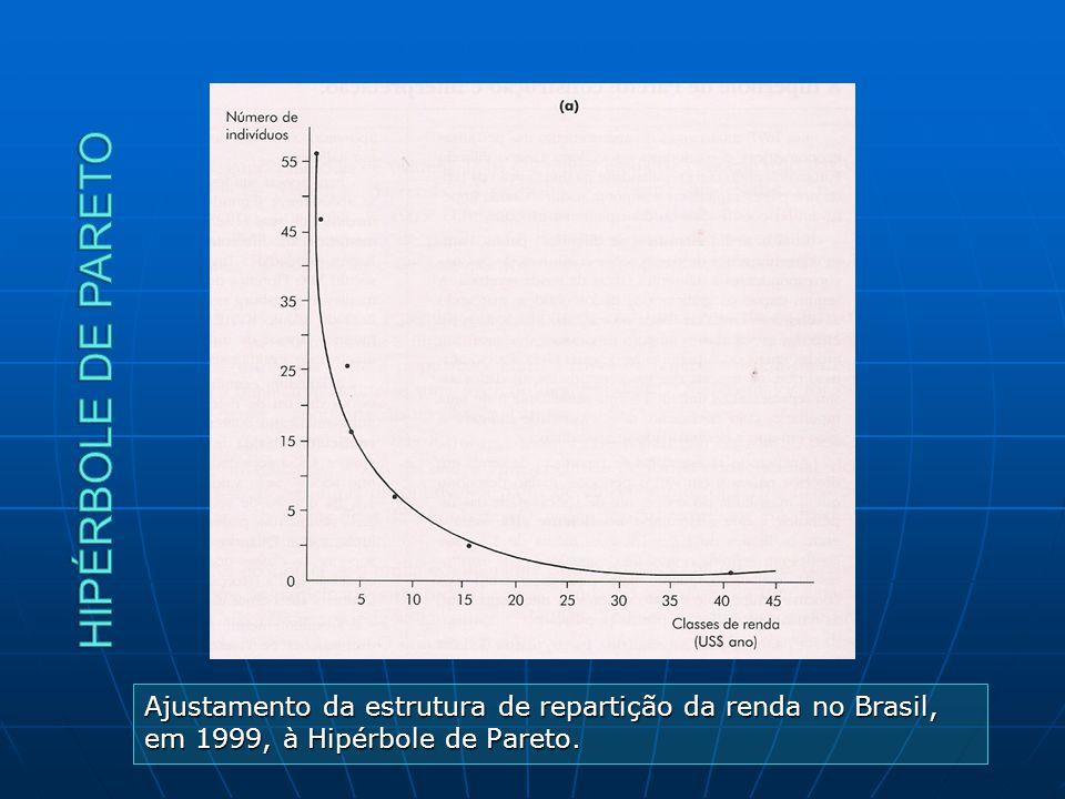 Hipérbole de pareto Ajustamento da estrutura de repartição da renda no Brasil, em 1999, à Hipérbole de Pareto.