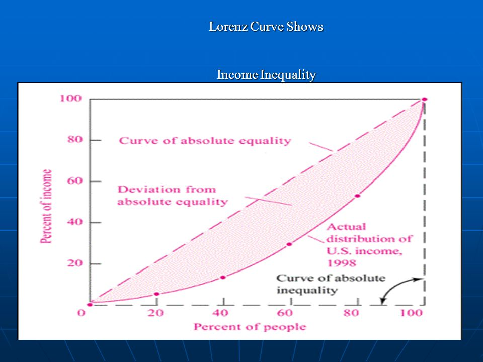 Lorenz Curve Shows. Income Inequality. T-137.