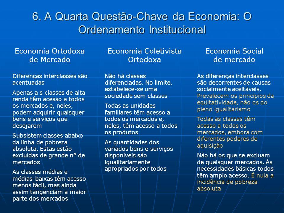 6. A Quarta Questão-Chave da Economia: O Ordenamento Institucional