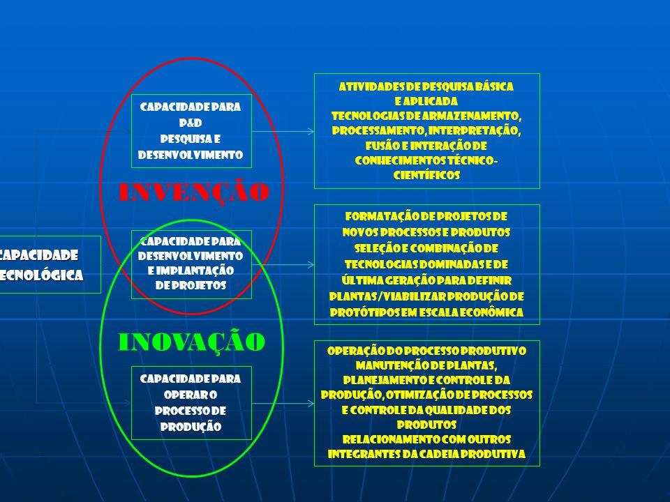 INVENÇÃO INOVAÇÃO capacidade Tecnológica Atividades de pesquisa básica