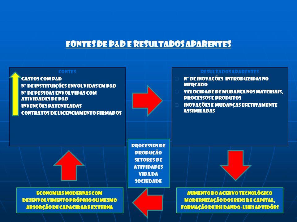 FONTES DE P&D E RESULTADOS APARENTES