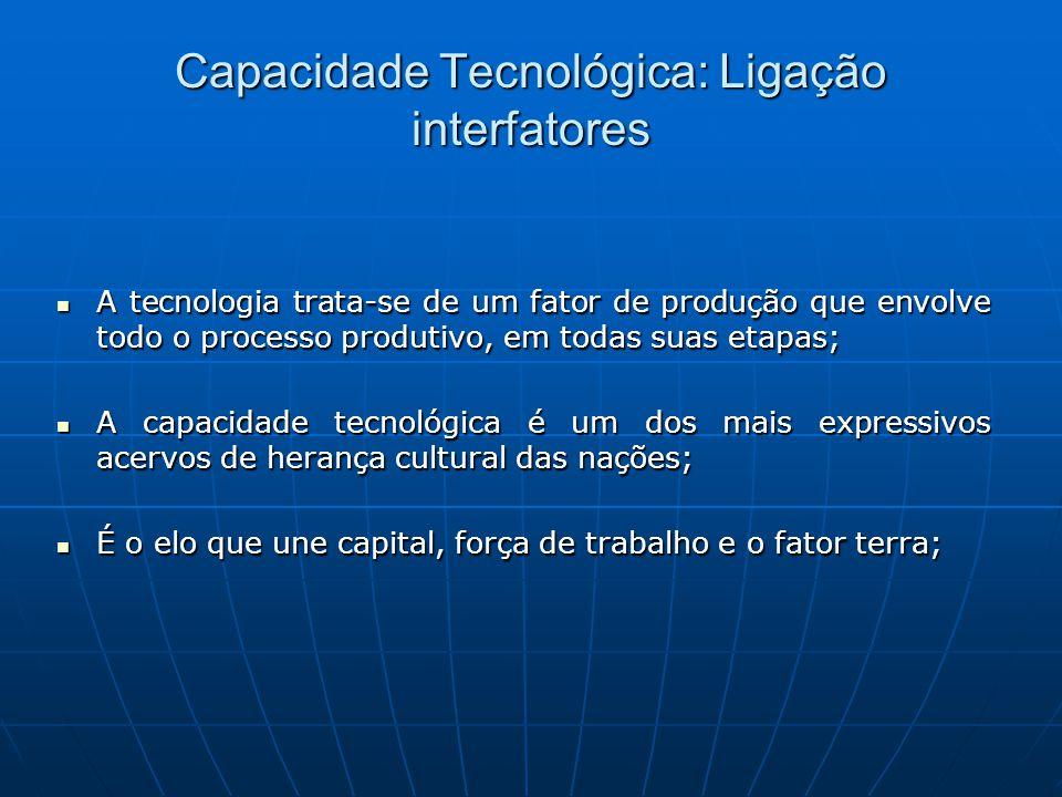 Capacidade Tecnológica: Ligação interfatores