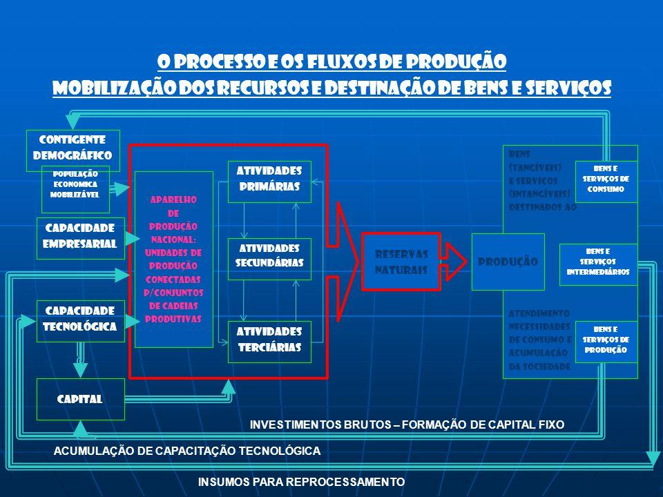 O processo e os fluxos de produção