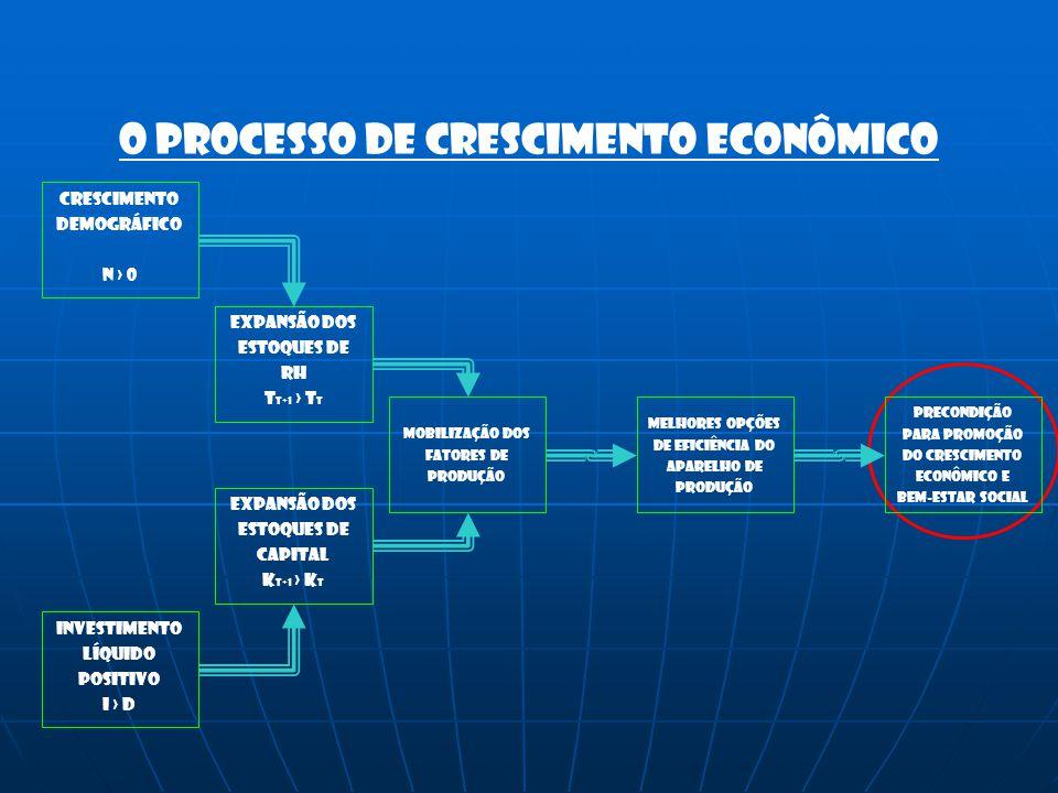 O processo de crescimento econômico