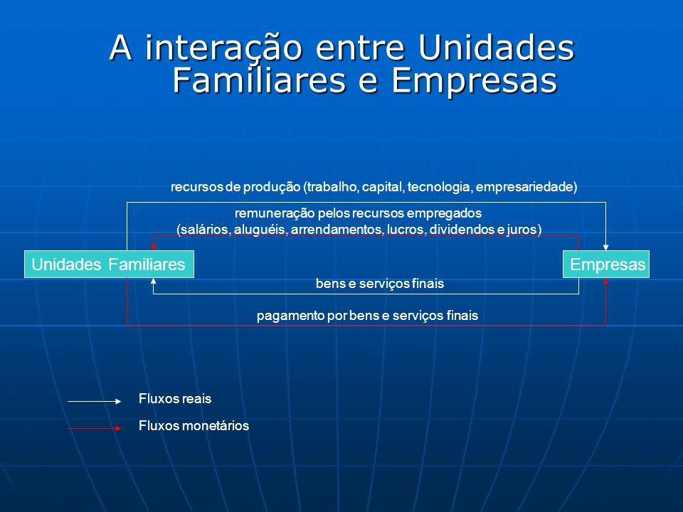 A interação entre Unidades Familiares e Empresas