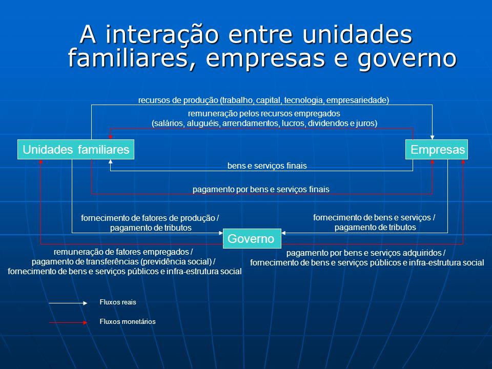 A interação entre unidades familiares, empresas e governo