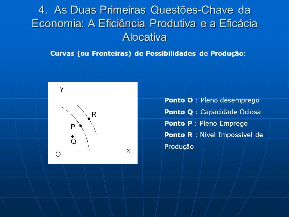 Curvas (ou Fronteiras) de Possibilidades de Produção: