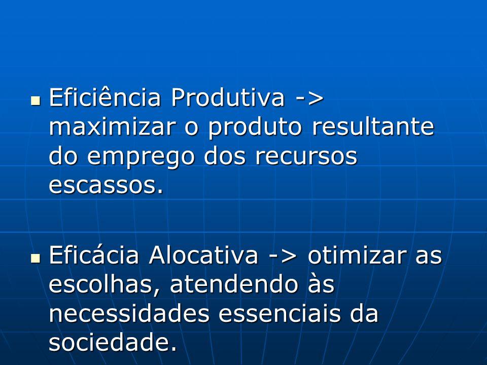 Eficiência Produtiva -> maximizar o produto resultante do emprego dos recursos escassos.