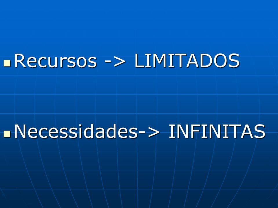 Recursos -> LIMITADOS