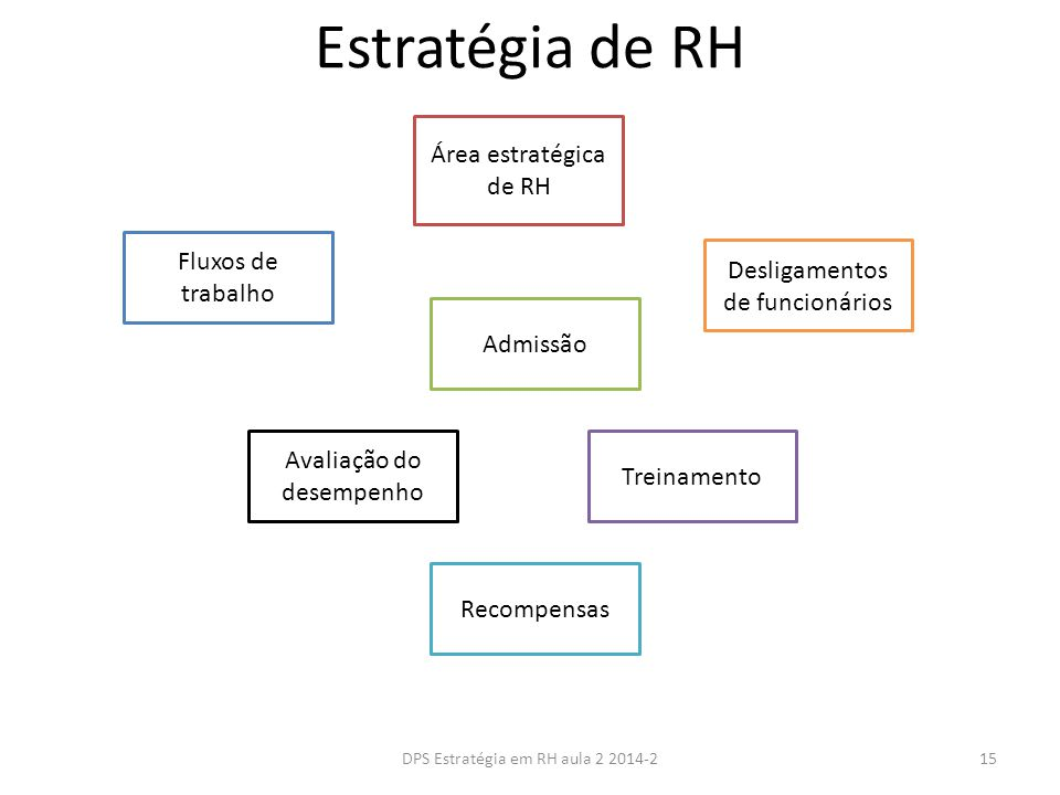 Estratégia de RH Área estratégica de RH Fluxos de trabalho