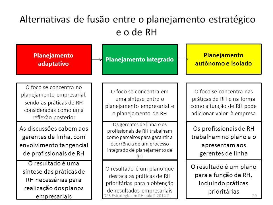 Alternativas de fusão entre o planejamento estratégico e o de RH