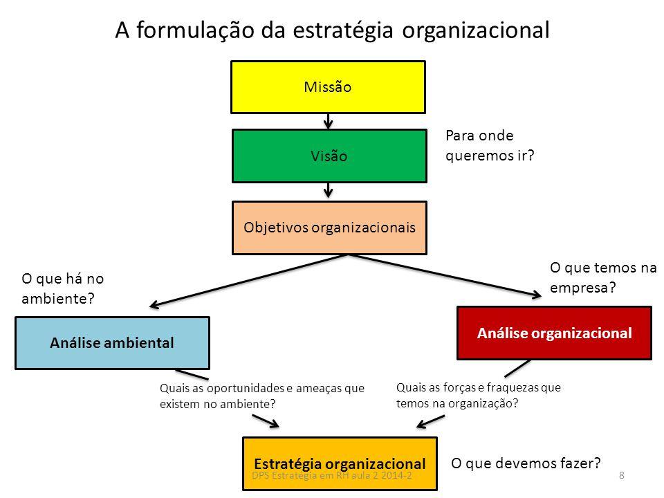 A formulação da estratégia organizacional