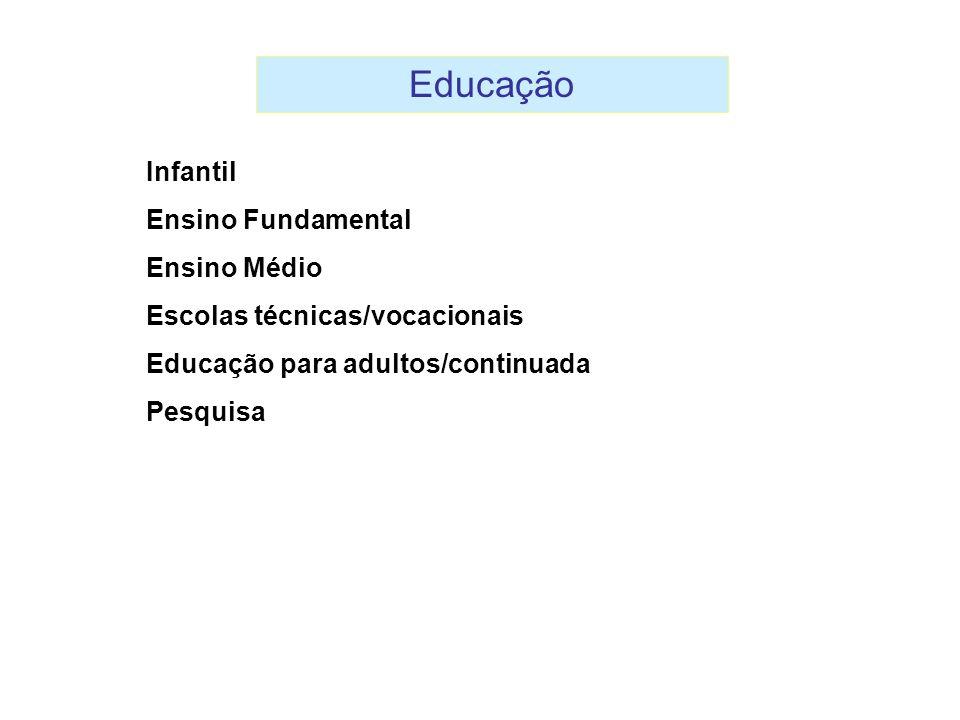 Educação Infantil Ensino Fundamental Ensino Médio