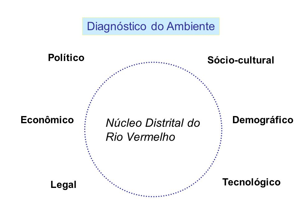 Diagnóstico do Ambiente
