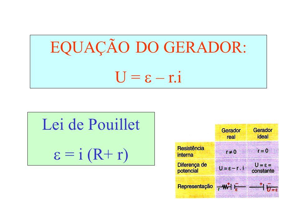 EQUAÇÃO DO GERADOR: U =  – r.i Lei de Pouillet  = i (R+ r)