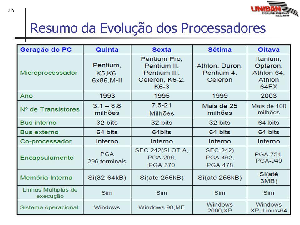 Resumo da Evolução dos Processadores