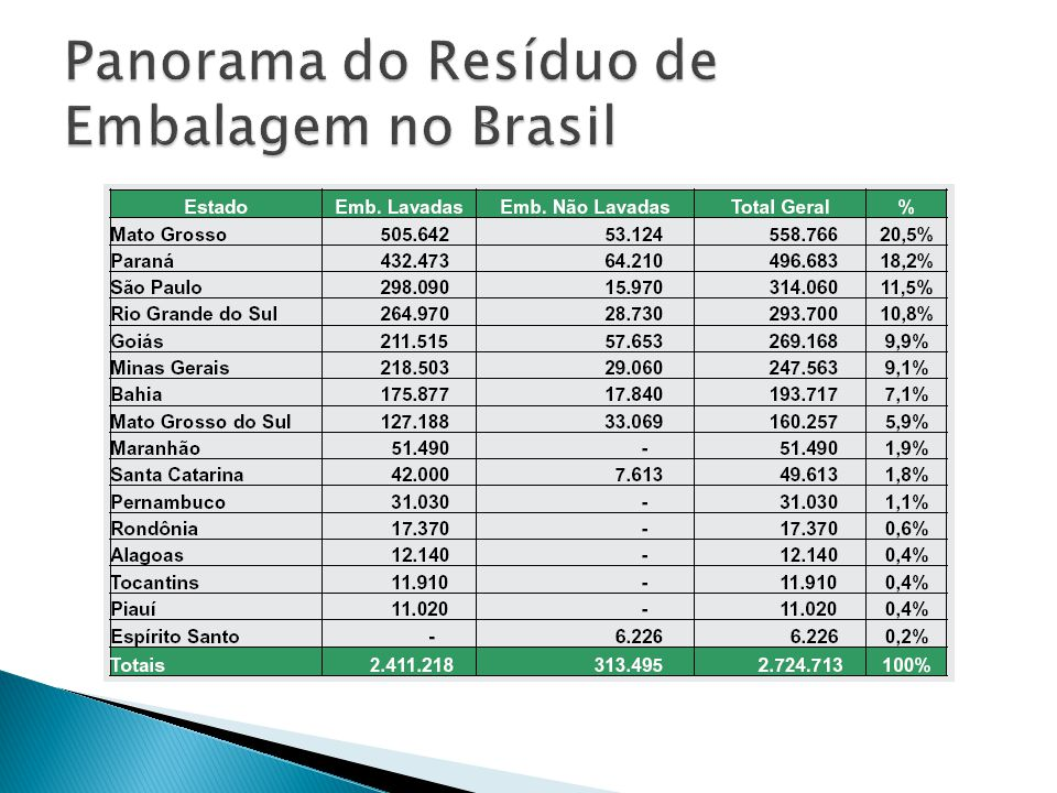 Panorama do Resíduo de Embalagem no Brasil