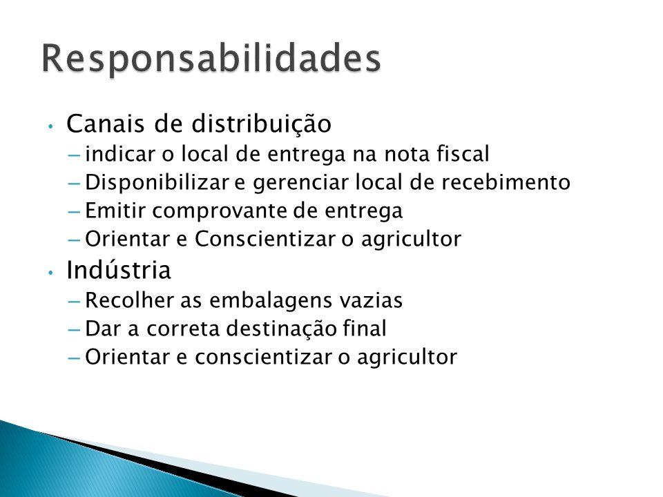 Responsabilidades Canais de distribuição Indústria