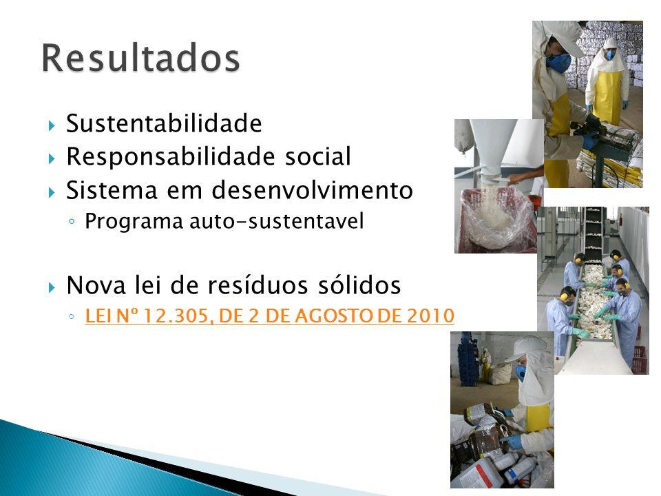 Resultados Sustentabilidade Responsabilidade social