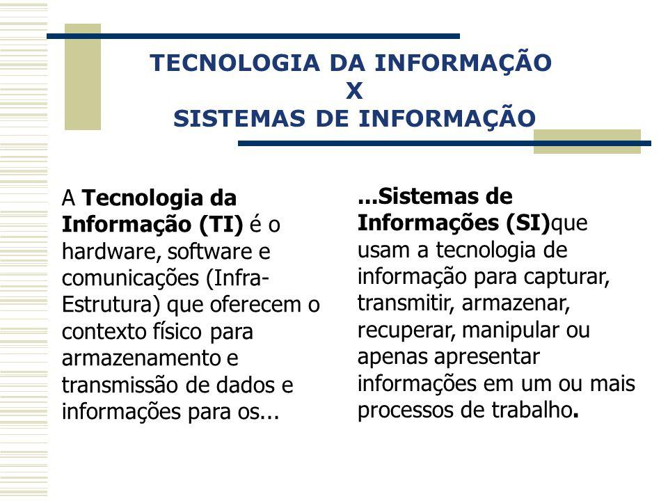 TECNOLOGIA DA INFORMAÇÃO SISTEMAS DE INFORMAÇÃO