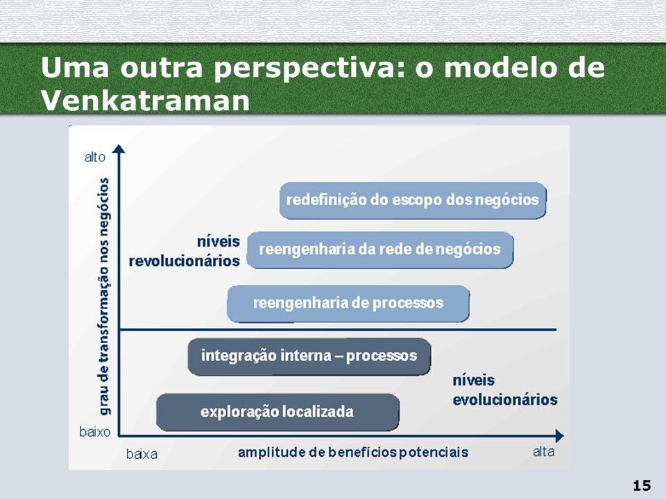 Uma outra perspectiva: o modelo de Venkatraman
