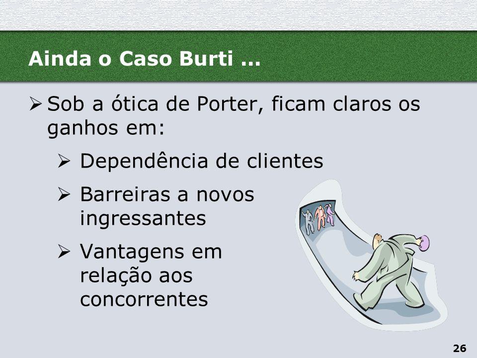 Ainda o Caso Burti ... Sob a ótica de Porter, ficam claros os ganhos em: Dependência de clientes. Barreiras a novos ingressantes.