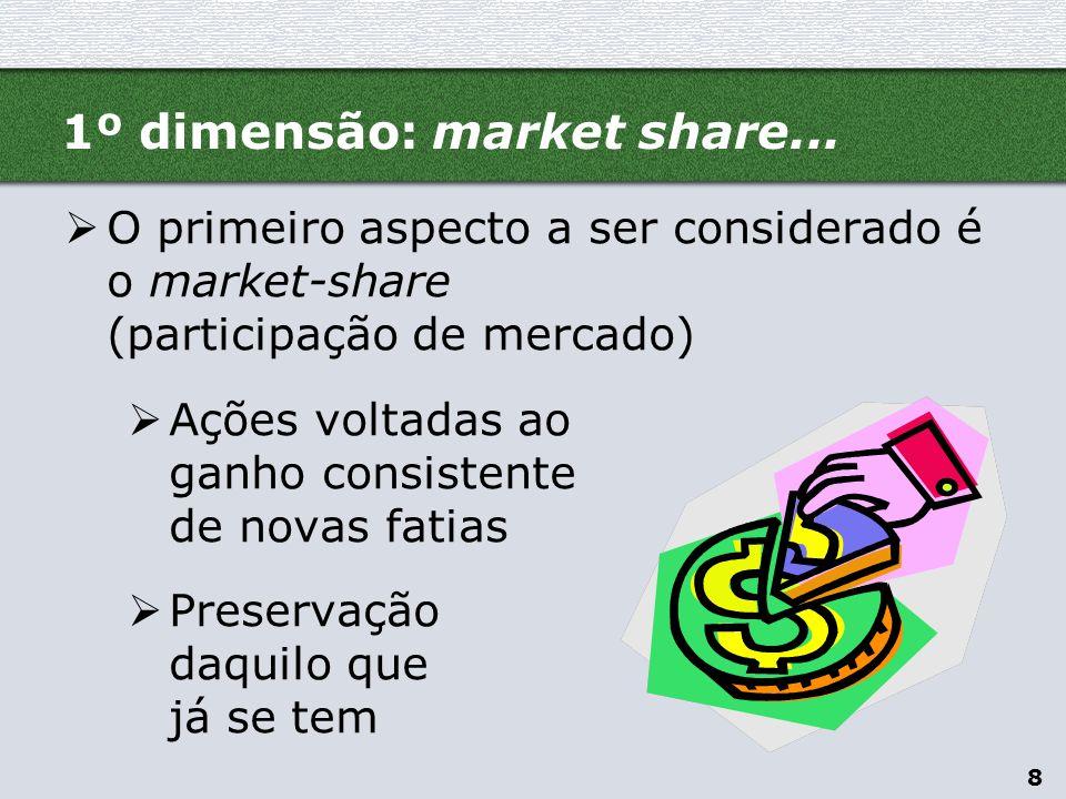 1º dimensão: market share...