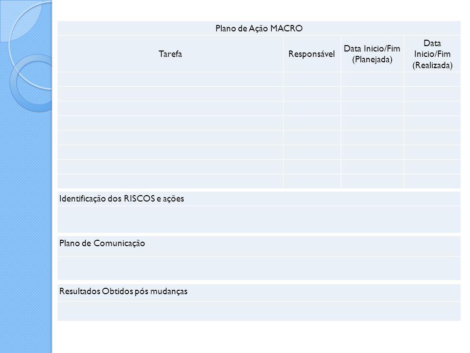 Identificação dos RISCOS e ações