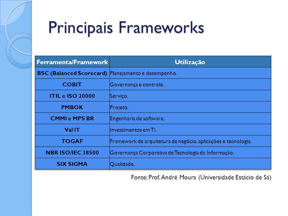 Principais Frameworks