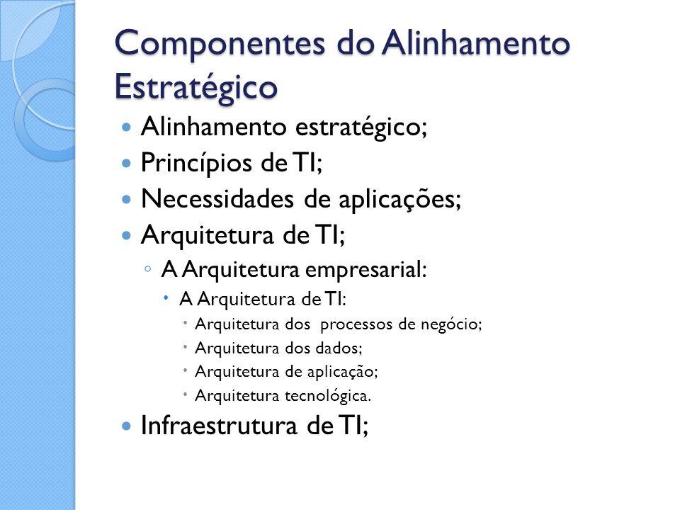 Componentes do Alinhamento Estratégico