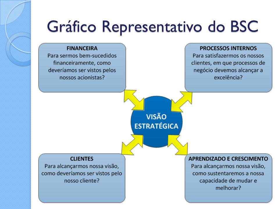 Gráfico Representativo do BSC