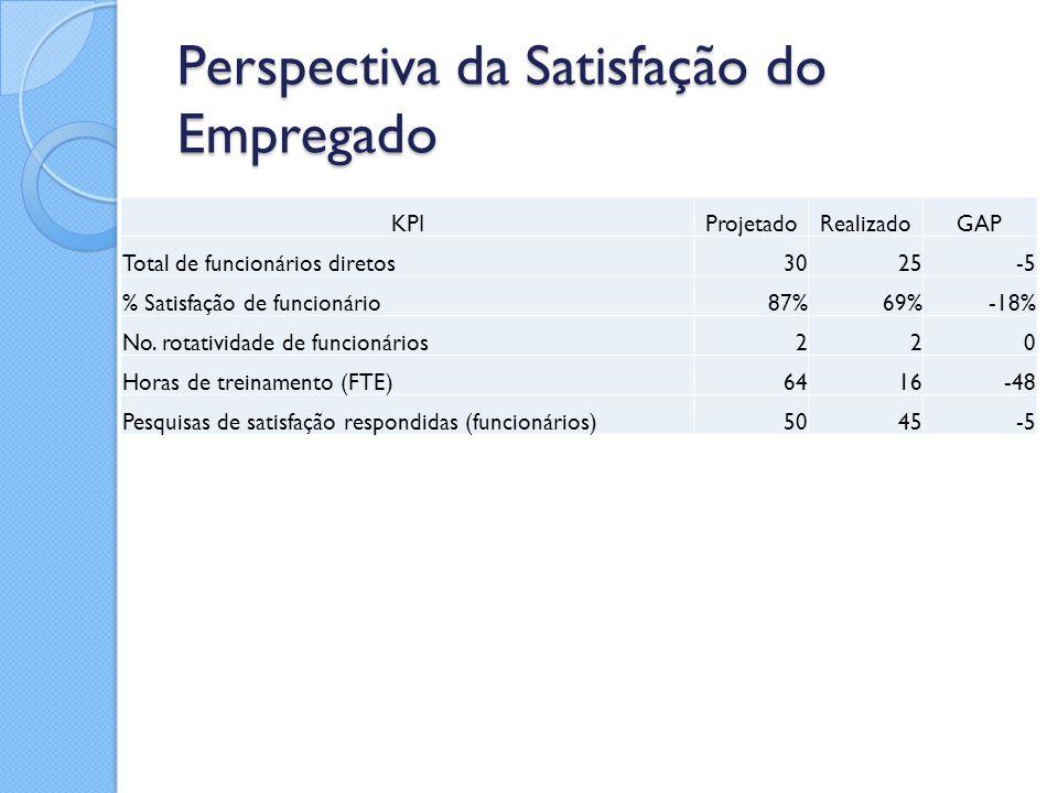 Perspectiva da Satisfação do Empregado