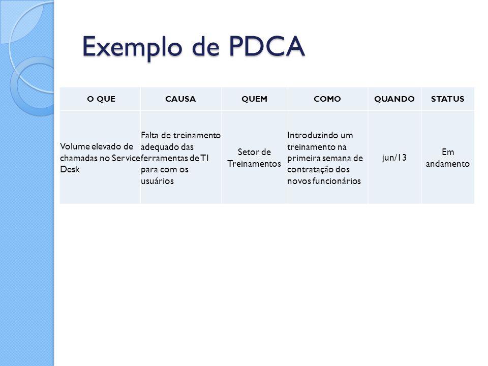 Exemplo de PDCA Volume elevado de chamadas no Service Desk