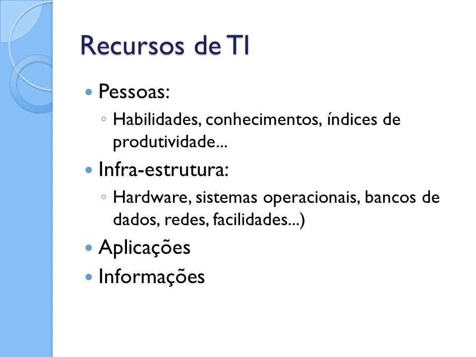 Recursos de TI Pessoas: Infra-estrutura: Aplicações Informações