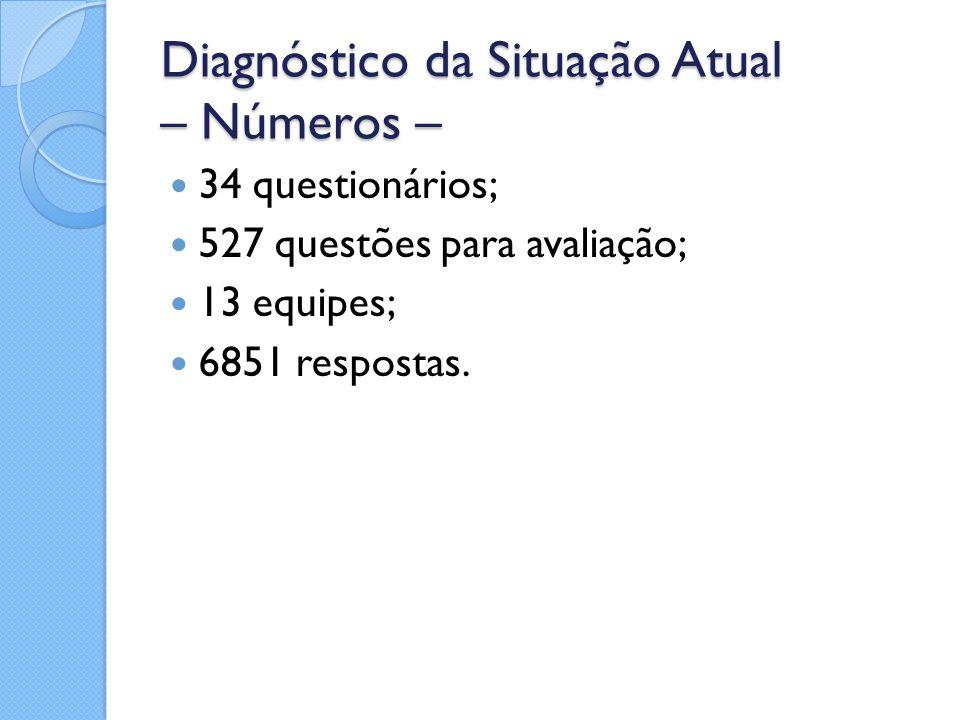 Diagnóstico da Situação Atual – Números –