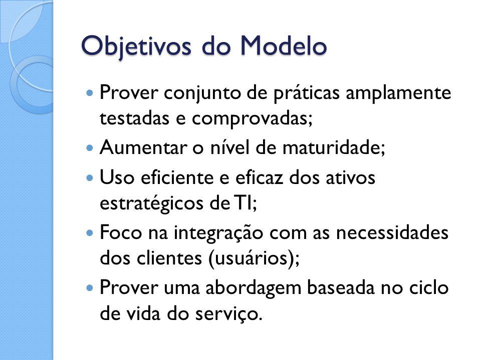 Objetivos do Modelo Prover conjunto de práticas amplamente testadas e comprovadas; Aumentar o nível de maturidade;