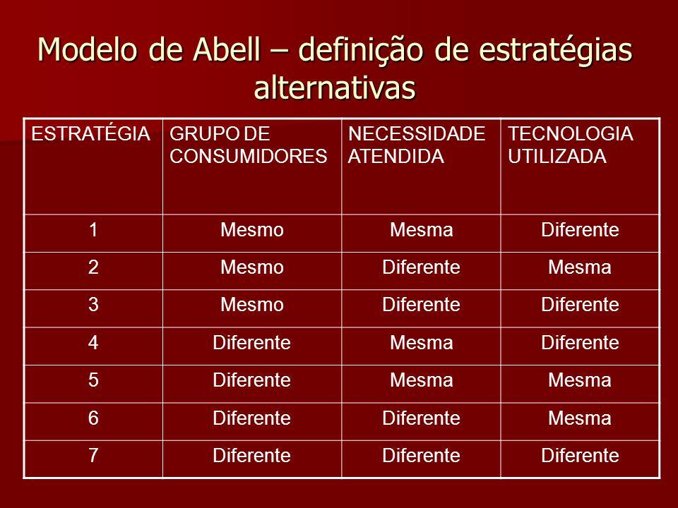 Modelo de Abell – definição de estratégias alternativas